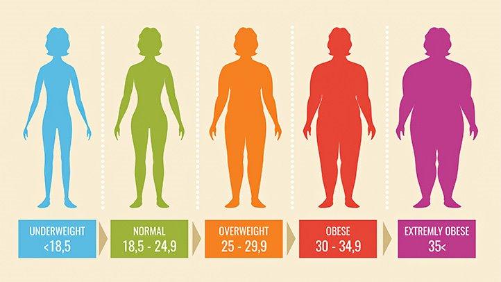 como bajar el índice de masa corporal