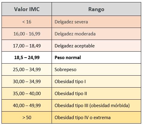valor-del-IMC-ideal