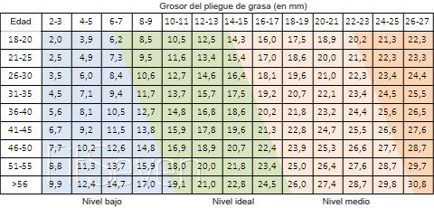 tabla porcentaje de grasa corporal ideal hombres