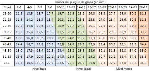tabla de porcentaje de grasa corporal ideal mujeres