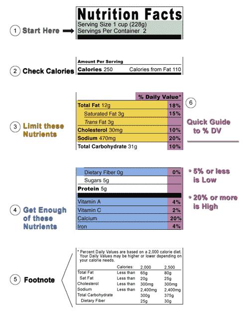 como-leer-el-valor-nutricional-fda