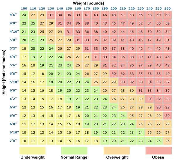 tabla peso ideal estatura