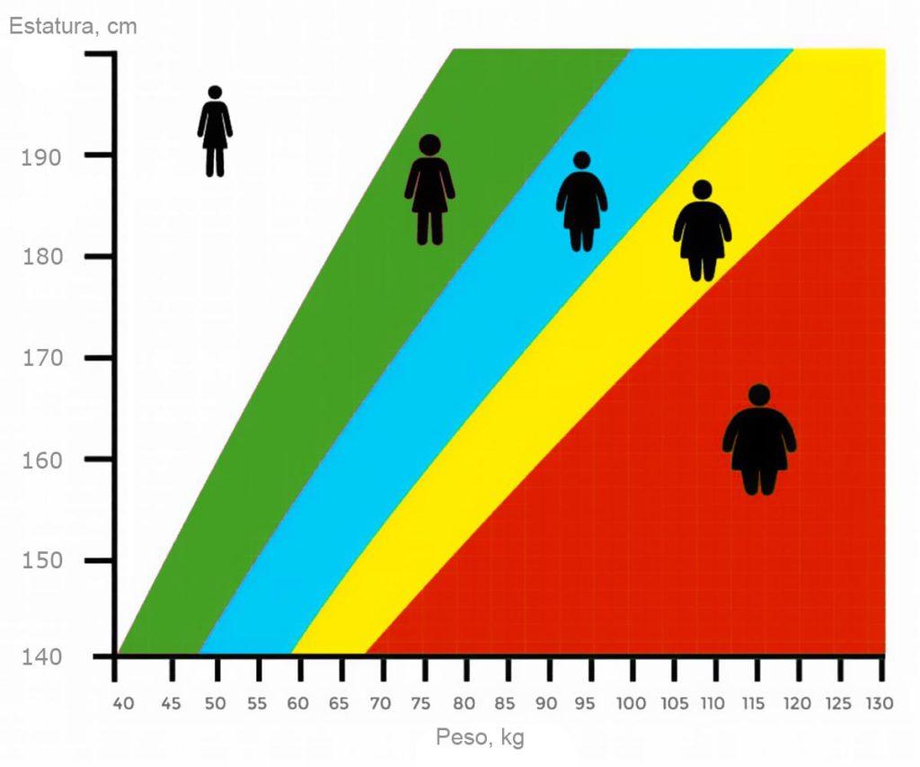 como determinar el exceso de peso